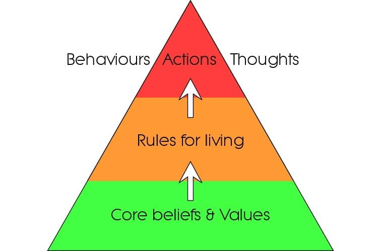 Health Anxiety Treatment Options - Beliefs Pyramid Image